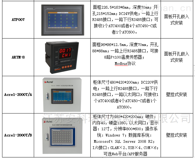 高压开关柜测温/低压开关柜测温在不同场景的应用 无线通讯测控终端