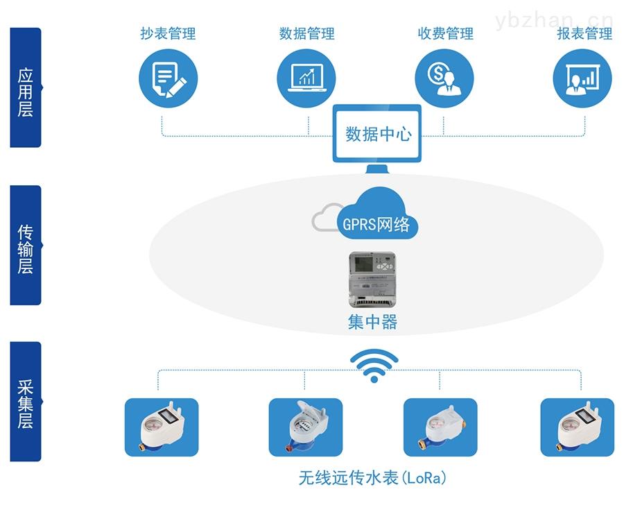 C:\Users\Administrator\Desktop\三川\產品圖片02\2-無線遠傳水表(LORA擴頻)\04-無線遠傳.jpg