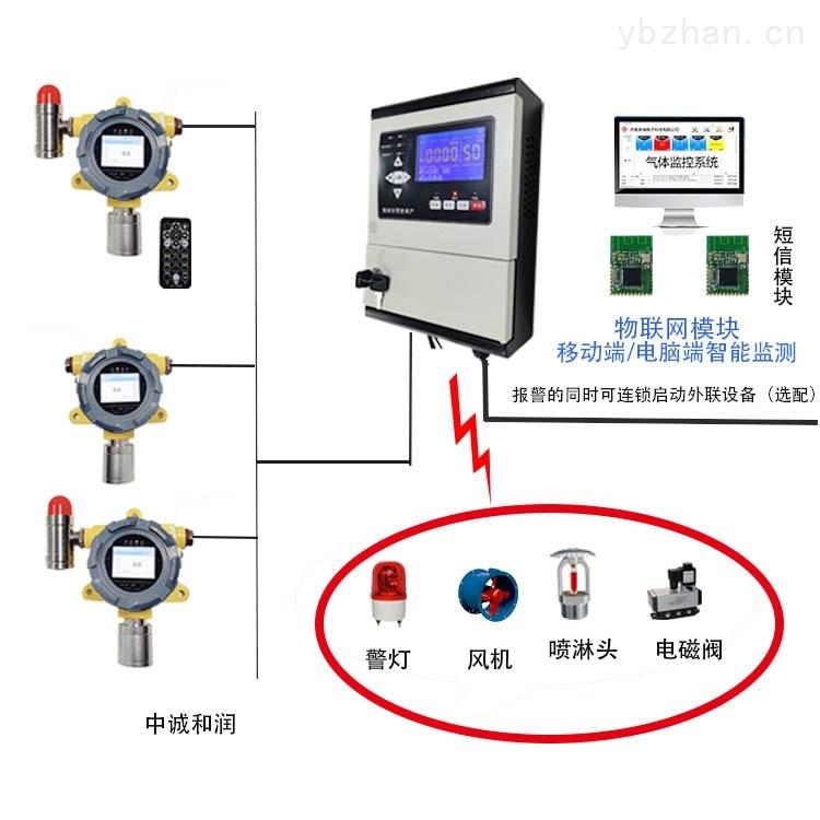在线式GDS气体探测报警系统