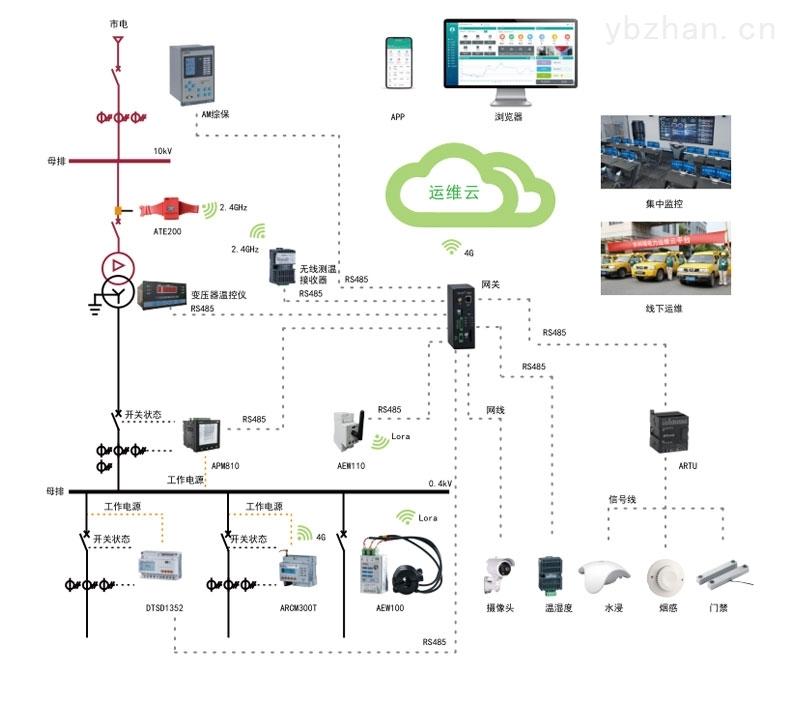 变电所改造远程监控云平台 人工智能运维