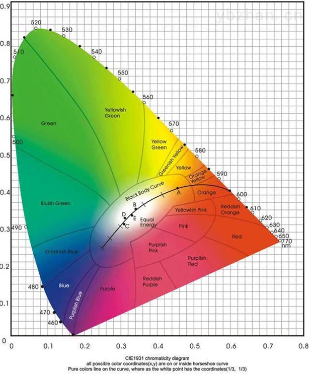 色度图.png