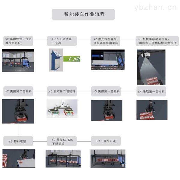 袋装化肥装车系统