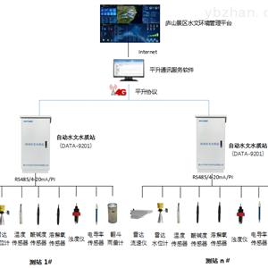 自动水文水质站监测系统