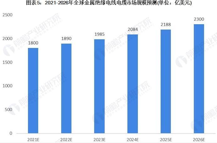 2021年全球電線電纜行業市場現狀與發展趨勢分析