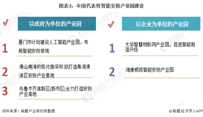 2021年中國智能安防行業區域市場競爭格局及發展趨勢分析