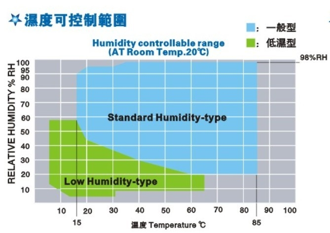 <strong><strong>可程式恒温恒湿试验机</strong></strong>的湿度可控制范围图
