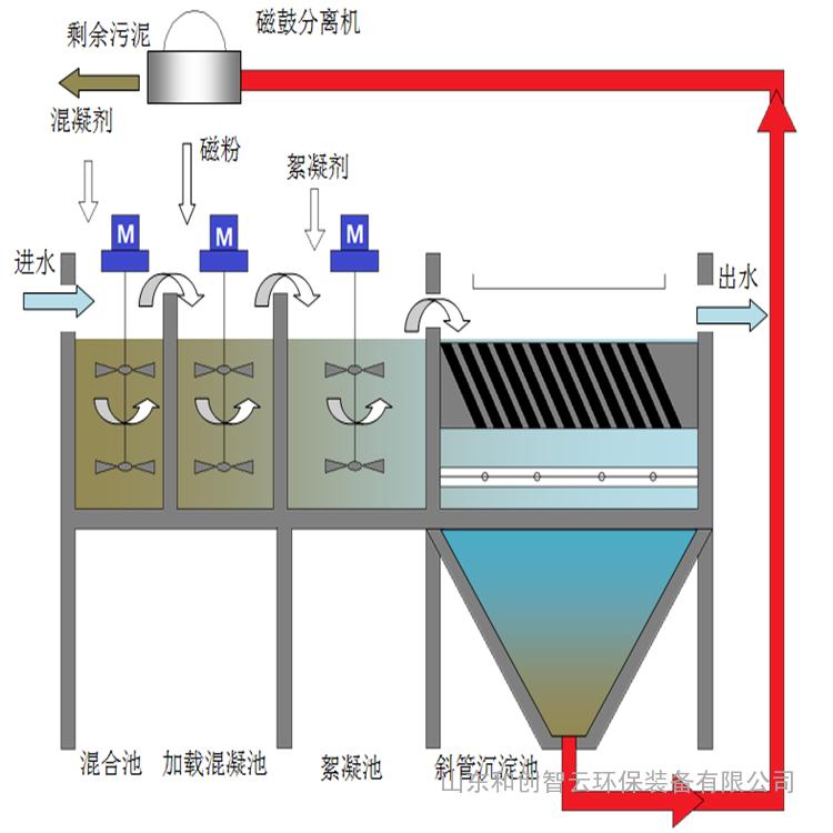 超磁分离污水处理设备