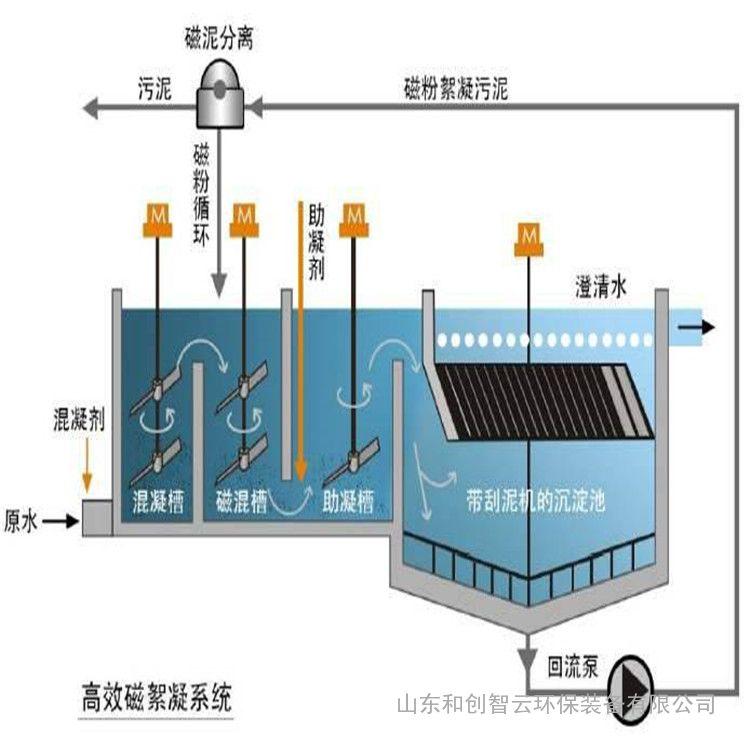 磁絮凝设备厂家