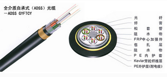 <strong>ADSS光缆ADSS-24B1-200PE非金属光缆价格</strong>