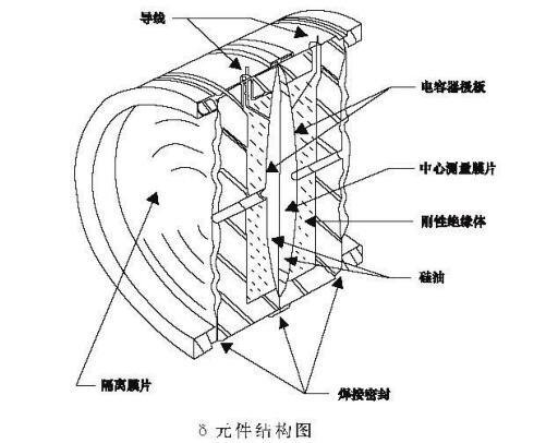 压力变送器结构图