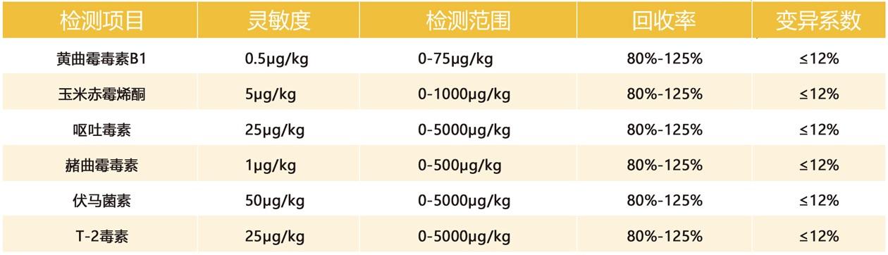真菌毒素产品性能参数