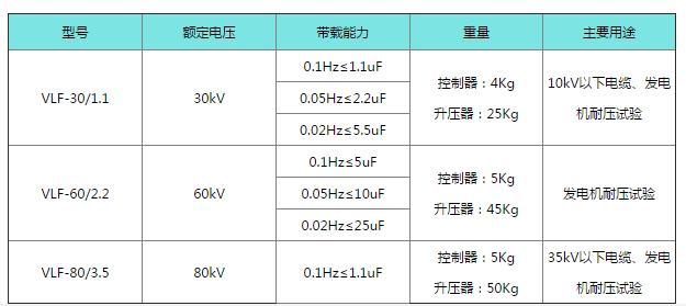 晟皋VLF超低频交流耐压试验装置