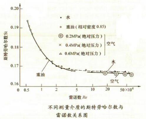 不同测量介质的斯特劳哈尔数与雷诺数关系图