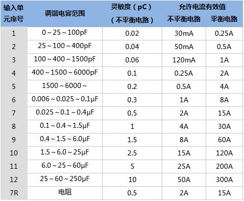 局部放电测试仪技术参数.png