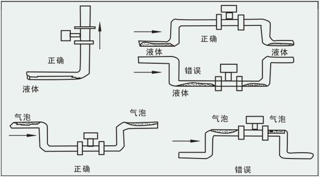 煤层气流量计安装注意事项