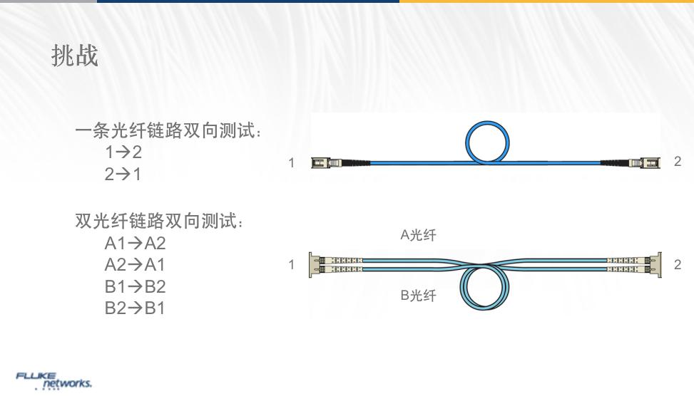 福禄克OTDR测试:OFP2-100-Q双光纤双向测试的方法