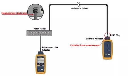 福禄克DSX-5000 CH如何测试数以亿计的监控摄像头链路?