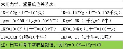 数显拉压力计既可以用来测压力,也可以用来测拉力,因此很适合做称重和测力用。也可以与各种试验台及夹具组合可构成不同用途的试验机。