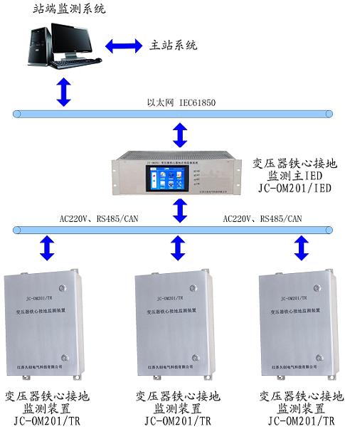 JC-OM201 变压器铁心接地在线监测系统.png