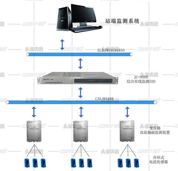 变压器直流偏磁在线监测系统架构图.jpg