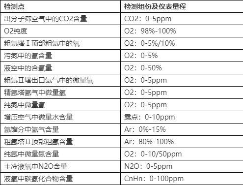 在线气体分析仪表在空分系统装置中的选型及应用 诺科仪器专注研发生产<strong><strong>空分气体分析仪表</strong></strong>10余年 售后好价格可谈NK-800系示例图2